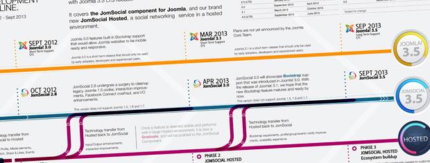 JomSocial Development Timeline